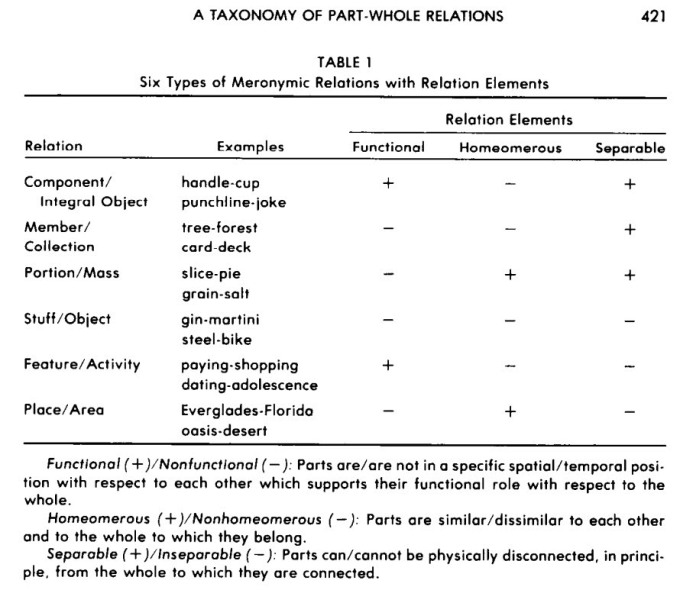 winston mereology taxonomy